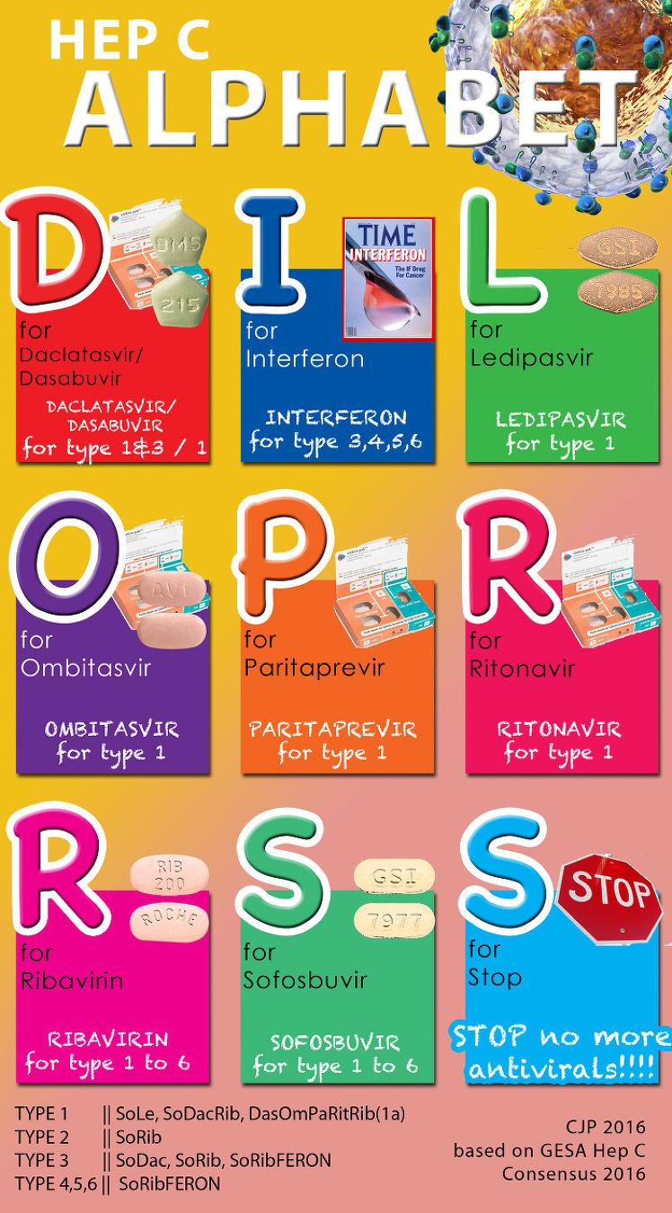 알파벳으로 알아보는 Hepatitis C 치료제 Hepatitis C Alphabet