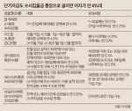 KDB다이렉트하이어카운트 - 고금리 수시입출금통장 추천