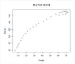 [R프로그래밍] 한국인의 평균키와 몸무게로 회귀분석하기