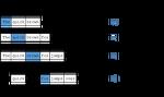 [NLP] Word2Vec 튜토리얼 - 스킵-그램 모델