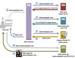IP 와 DNS
