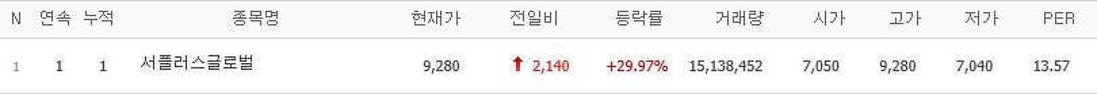 서플러스글로벌 상한가/하한가 (1월 26일)