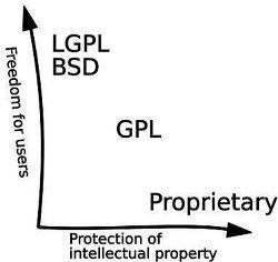오픈소스SW 라이선스 LGPL 바로알기