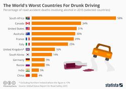 세계8위의 음주운전 사망비율 이젠 낮춰야할때