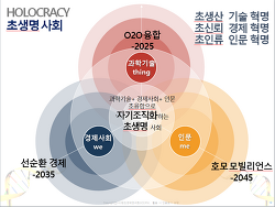 ■4차산업혁명의 길■(이민화 교수 특강요지)