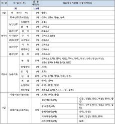 [2018 경북시험] 2018년도 (경력경쟁) 지방공무원 임용시험 계획공고