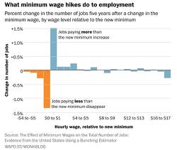 2018 최저임금 인상이 전체 고용량에 큰 영향 미치지 않는다, Dube 두베 연구결과