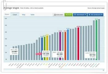 OECD 임금 통계로 보는 대한민국의 불평등