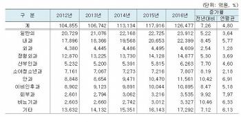 2016, 진료과목별 진료비 통계.
