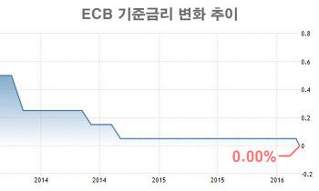 유럽중앙은행 ECB 사상 최초 제로금리 결정