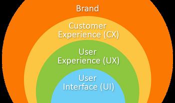 해외영업이 이해하는 UX/CX