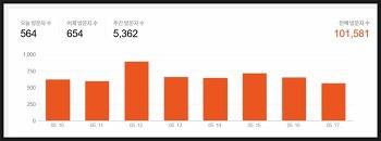 블로그 전체 방문자 10만 애드센스 수익