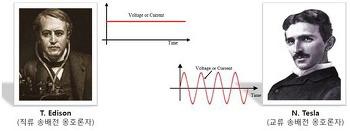 차세대 전력망의 핵심, HVDC를 알아보자 !
