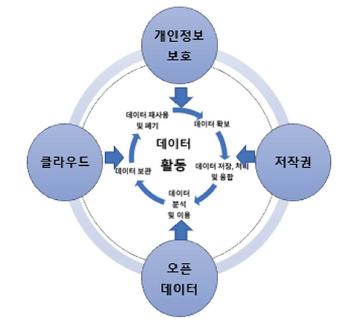 [NIA] 데이터 기반 산업 활성화를 위한 4대 공공 정책 분석 - 구민영 교수