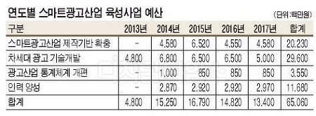 정부, 스마트 광고 육성 650억원 투입