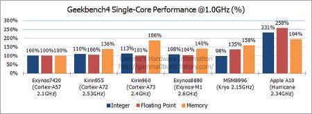 Cortex-A73 긱벤치4 성능. (화웨이 기린960) (update 2016.12.04.)