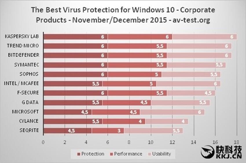 기업용 백신프로그램 비교 순위 for 윈도우10