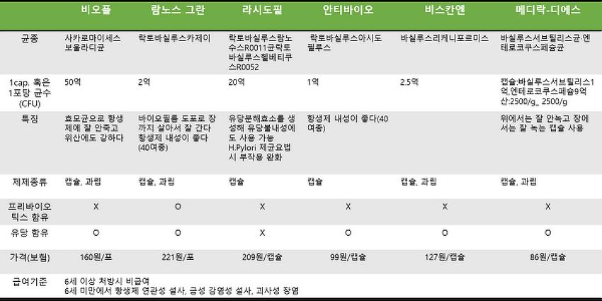 처방 가능 유산균제제(프로바이오틱스) 특징 정리!