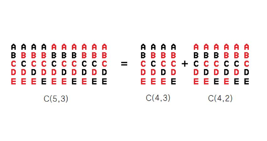 조합적 증명(Combinatorial proof)