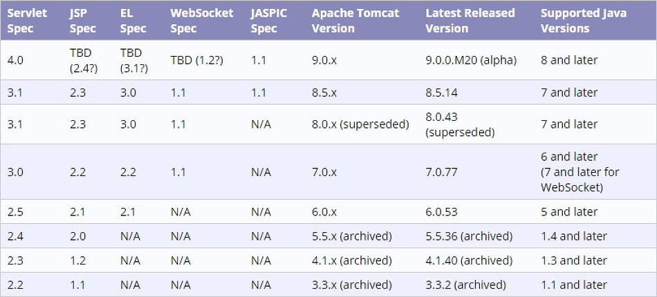 JDK Tomcat Eclipse, version