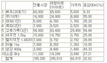 김장재료값 비교