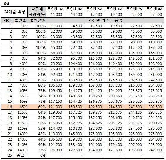 SKT, KT 약정할인 위약금 제도, 3G 요금제 예상 위약금