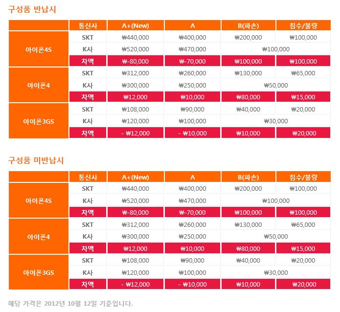 변경된 SKT 아이폰 보상판매 가격과 등급 2012년 09년 13일 14:28분 기준