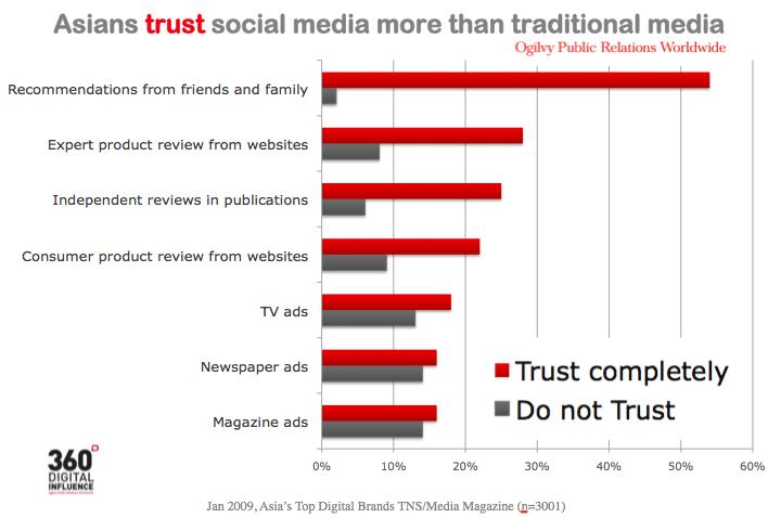 소셜 미디어 등장에 따른 미디어 신뢰도의 변화