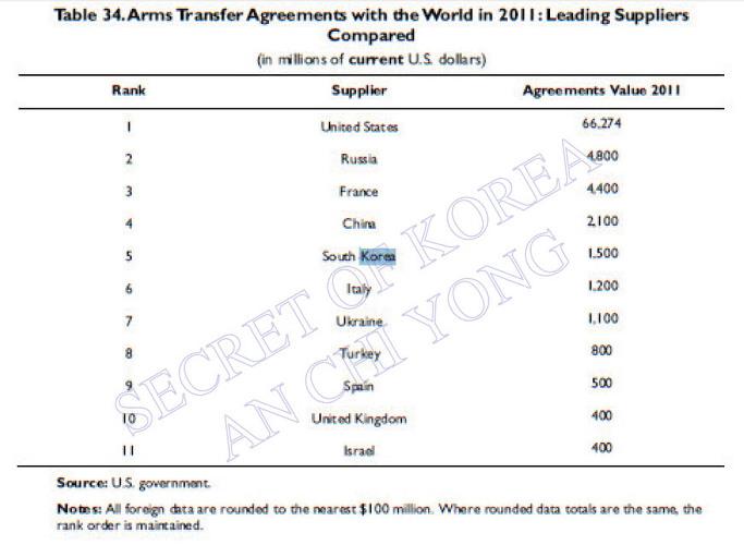 한국 전세계 무기판매 5위