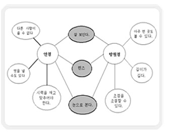 한국 Thinking Maps 연구소  자기주도적 공부법을 찾는다면? Thinking ...