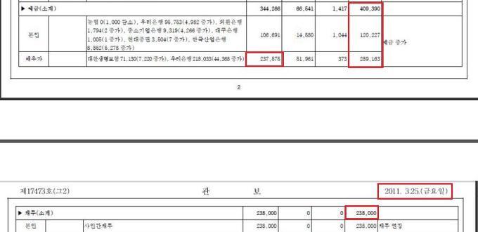 2011년 이명박재산신고중 예금채무내역