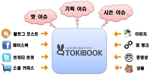 tokibook, 트위터 광고, 페이스북 광고, SNS 광고, 트위터, 페이스북, SNS, 메타소셜, 토끼북, 블로그 광고 수익, 블로그 광고 수익 모델, 이벤트, 경품