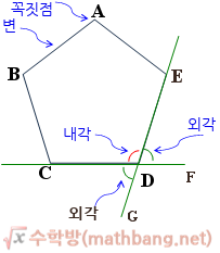 다각형, 내각, 외각