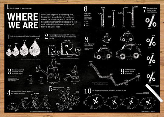 Best Infographics On Design