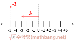 정수의 덧셈 2
