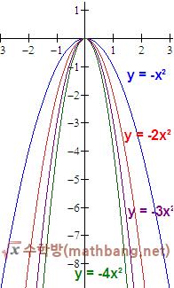 이차함수 그래프의 특징 - a와 그래프 폭의 관계 (a < 0)