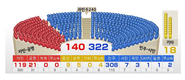 최종 결과 자민 119 민주 308