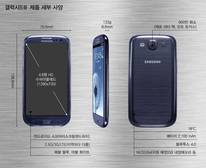 갤럭시 S3, 갤스3, 갤럭시 S3 사양