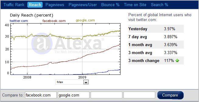 [도달률] 2009년부터 분발하는 트위터입니다.