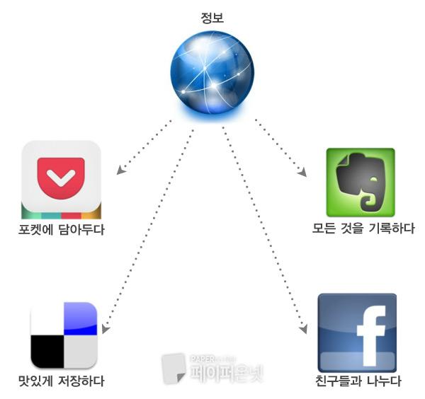 소셜 큐레이션 서비스와 SEO(검색엔진 최적화)