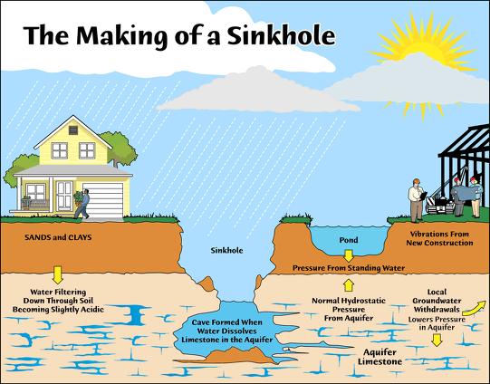 Engi S Conpaper 엔지의 콘페이퍼 싱크홀 Sink Hole 과 포트홀 Pot Hole