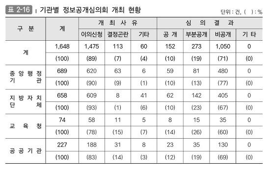 기관별 정보공개심의회 개최 현황입니다.