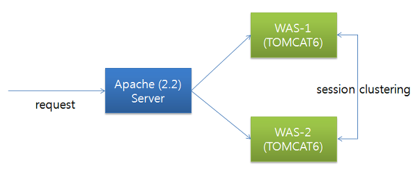 how to use apache tomcat web server
