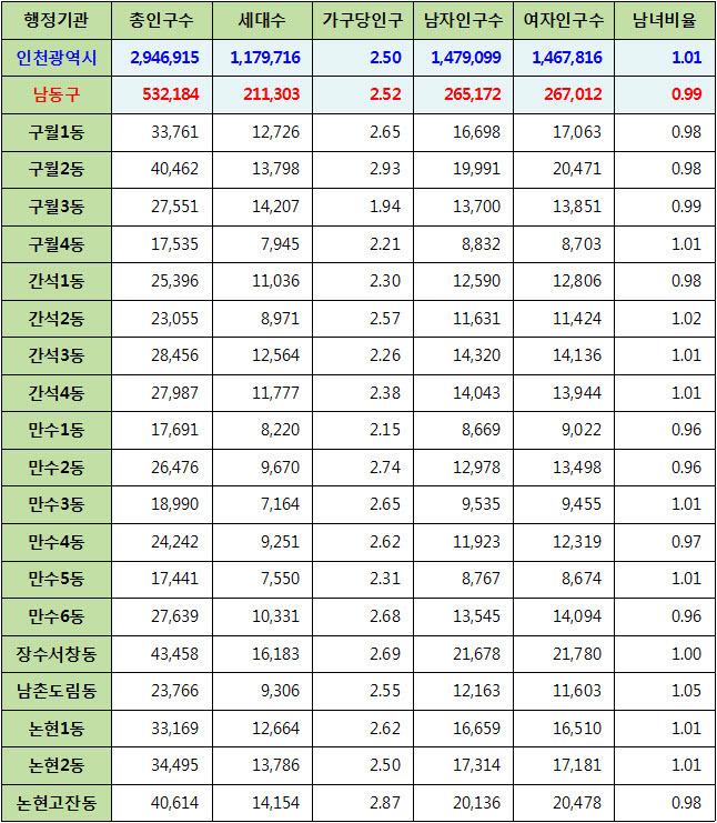 인천광역시 남동구 주민등록 인구통계 현황 (2017년 6월 기준)