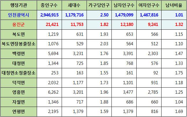 인천광역시 옹진군 주민등록 인구통계 현황 (2017년 6월 기준)