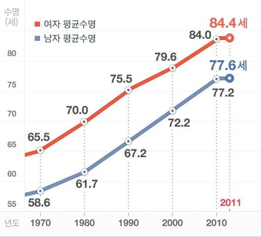 평균수명_한국인
