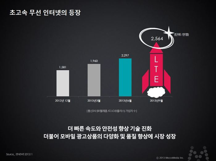 초고속 무선 인터넷의 등장 더 빠른 속도와 안정성 향상 기술 진화 더불어 모바일 광고상품의 다양화 및 품질향상에 시장 성장