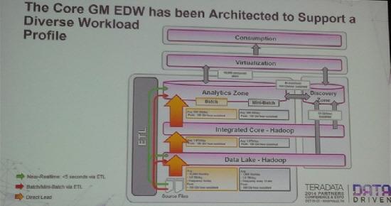 Core GM EDW architecture; 발표자 Brett Vermette (GM EDW 담당 디렉터)