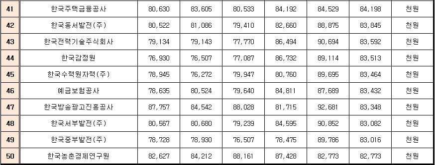 2017 직원평균보수 41위 ~50위