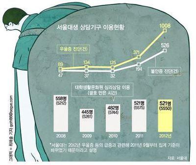 서울대 취업률이 과거에 비해 급격히 올라간 이유?